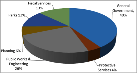 2017 expenditures by function