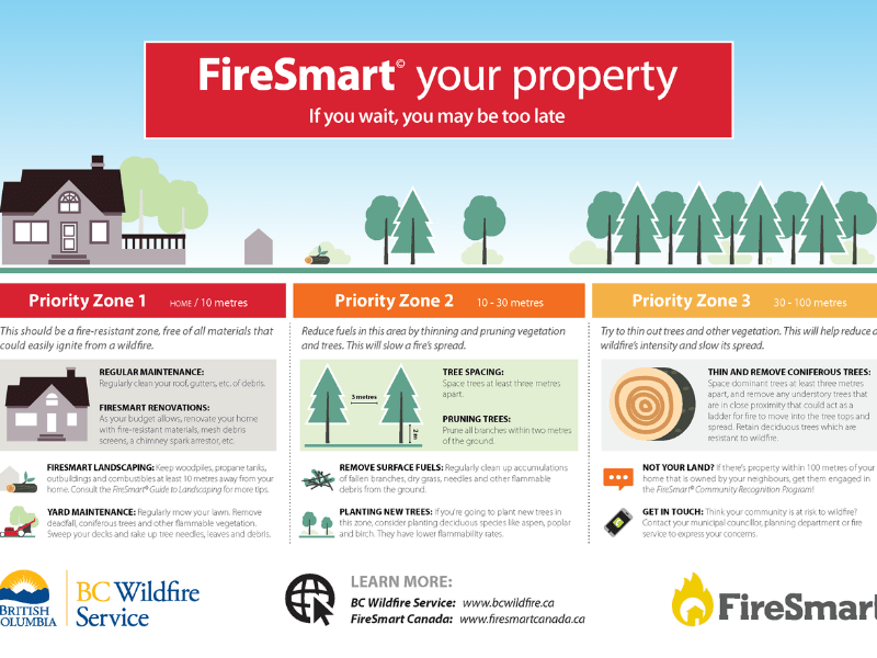 FireSmart Property Tips