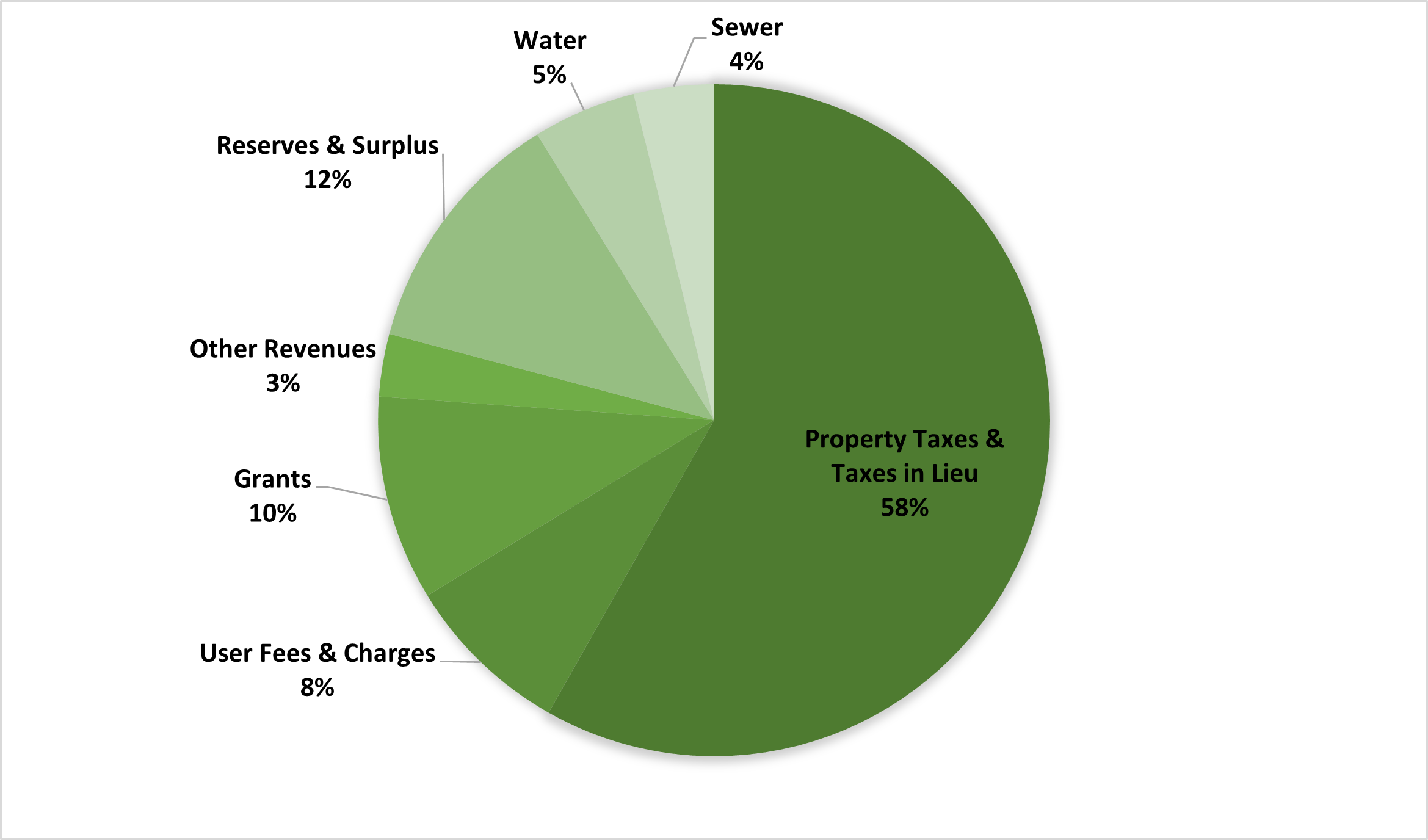 2021 Revenue